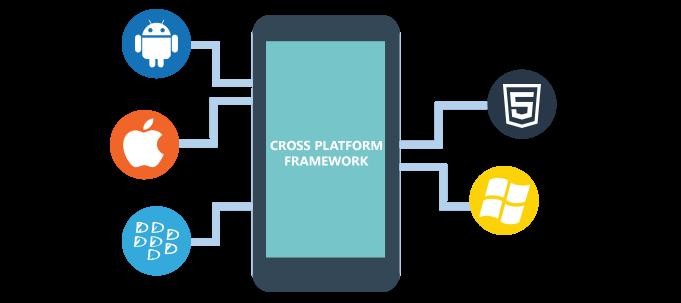 Mobile App developers